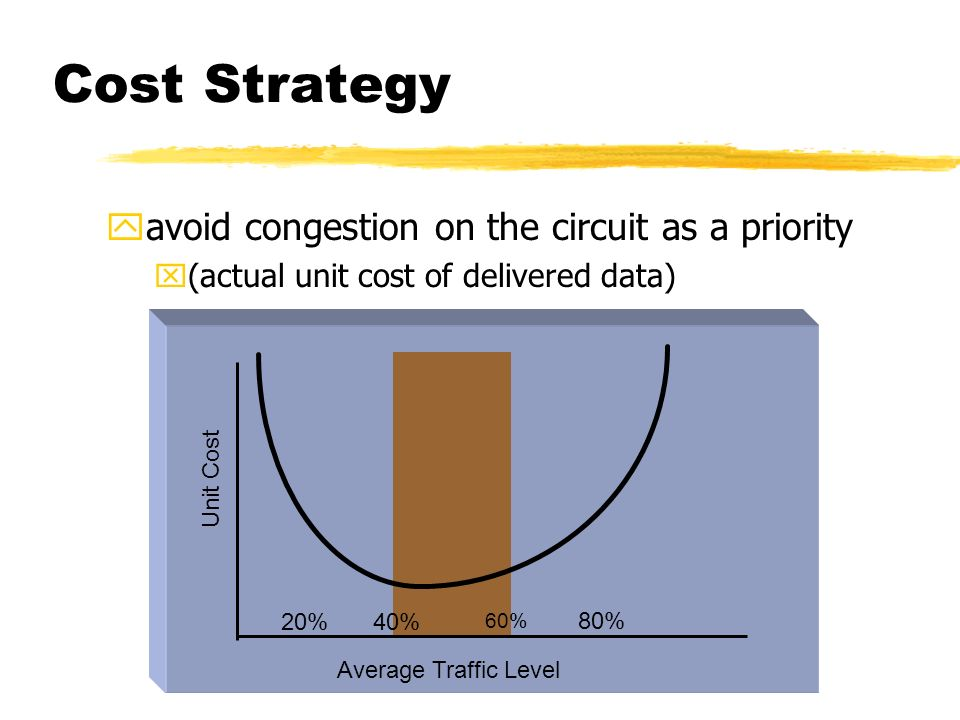 Cost Strategy yavoid congestion on the circuit as a priority x(actual unit cost of delivered data) Average Traffic Level Unit Cost 20% 60% 40% 80%