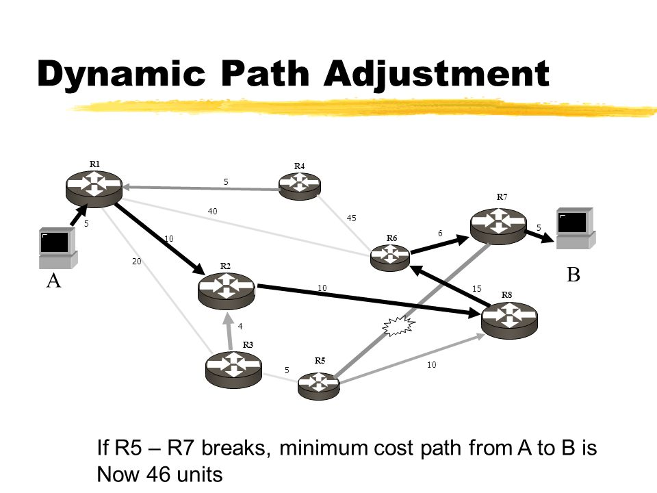 A 20 10 4 40 5 6 15 10 5 B 5 5 45 R1 R4 R2 R3 R6 R7 R5 R8 Dynamic Path Adjustment If R5 – R7 breaks, minimum cost path from A to B is Now 46 units