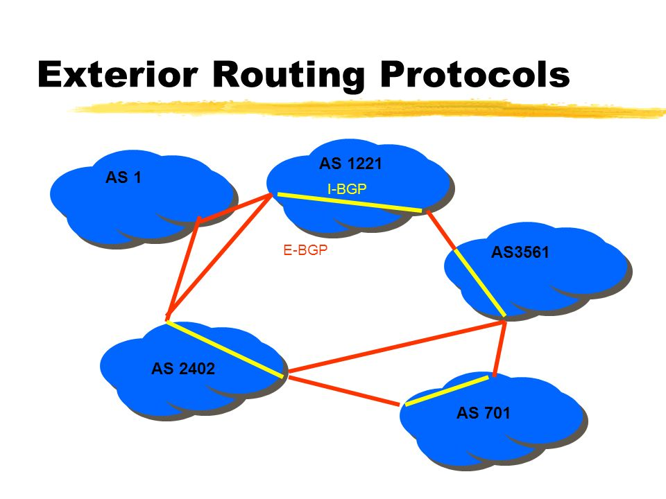 Exterior Routing Protocols AS 1 AS 2402 AS 1221 AS3561 AS 701 I-BGP E-BGP