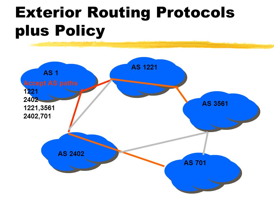 Exterior Routing Protocols plus Policy AS 1 AS 2402 AS 1221 AS 3561 AS 701 Accept AS paths 1221 2402 1221,3561 2402,701