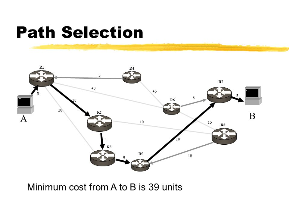 A 20 10 4 40 5 6 10 15 10 5 B 5 5 45 R1 R4 R2 R3 R6 R7 R5 R8 Path Selection Minimum cost from A to B is 39 units
