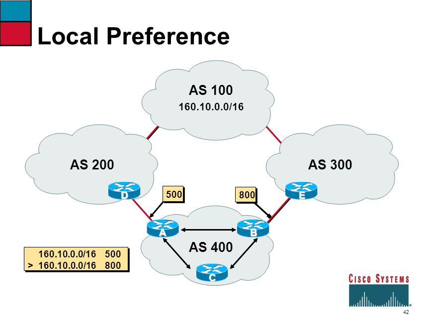 42 Local Preference AS 400 AS 200 160.10.0.0/16 AS 100 AS 300 160.10.0.0/16 500 > 160.10.0.0/16 800 500 800 E B C A D