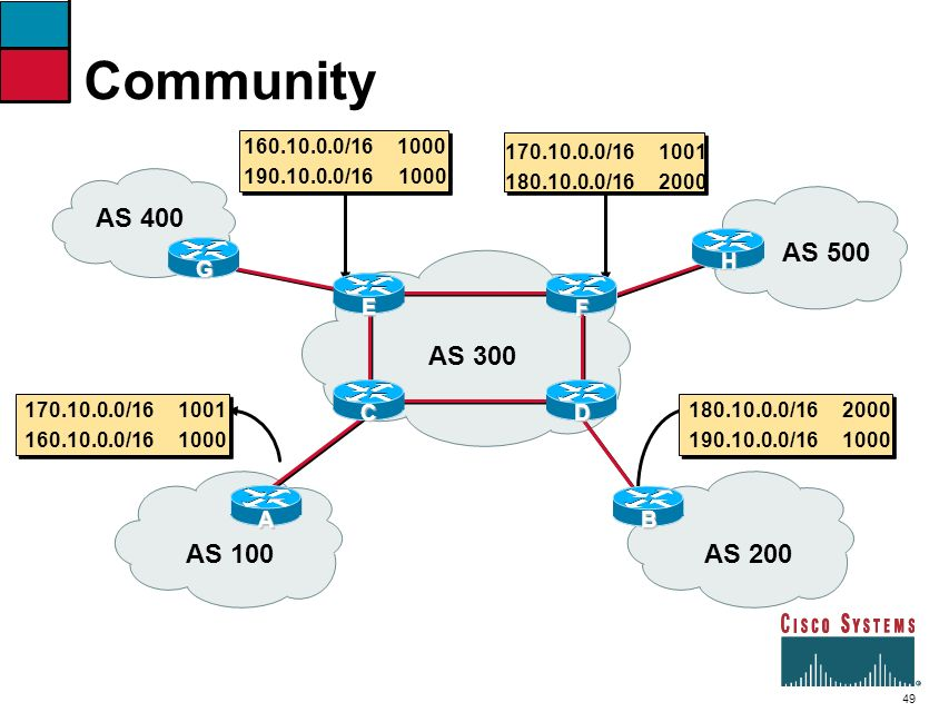 49 Community AS 300 AS 200 160.10.0.0/161000 190.10.0.0/16 1000 170.10.0.0/161001 180.10.0.0/162000 170.10.0.0/161001 160.10.0.0/161000 180.10.0.0/162