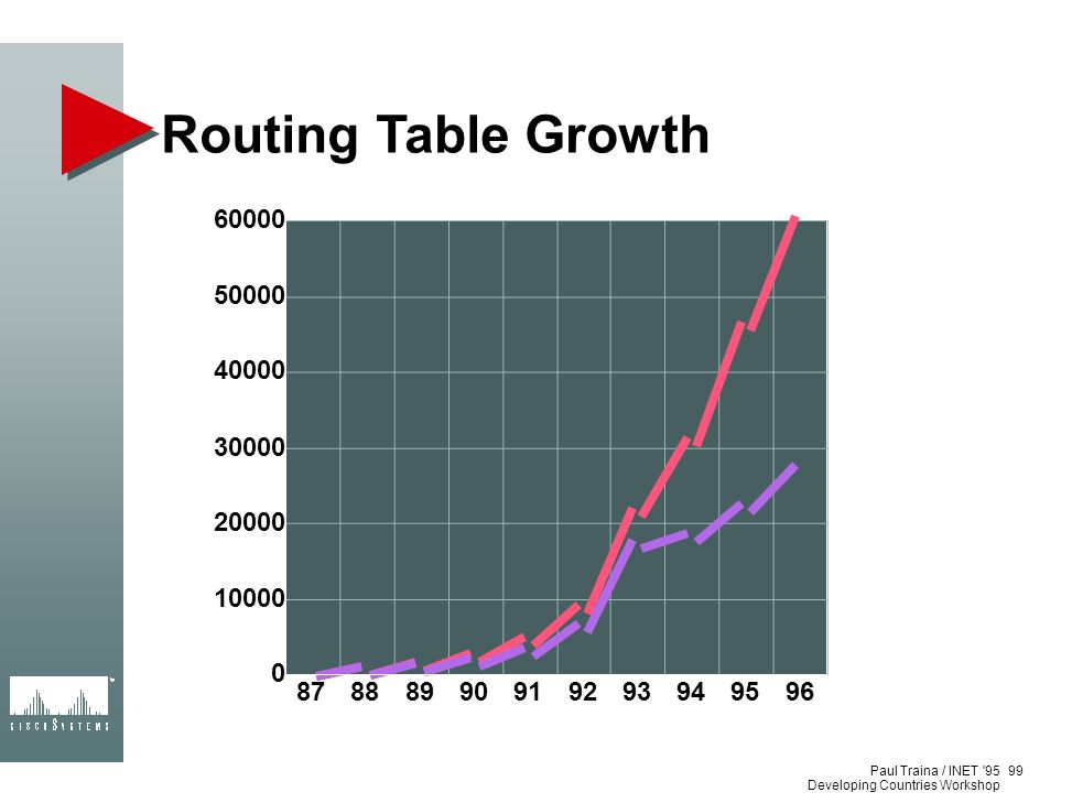 Paul Traina / INET '95 Developing Countries Workshop Routing Table Growth 99 87888990919293949596 0 10000 20000 30000 40000 50000 60000