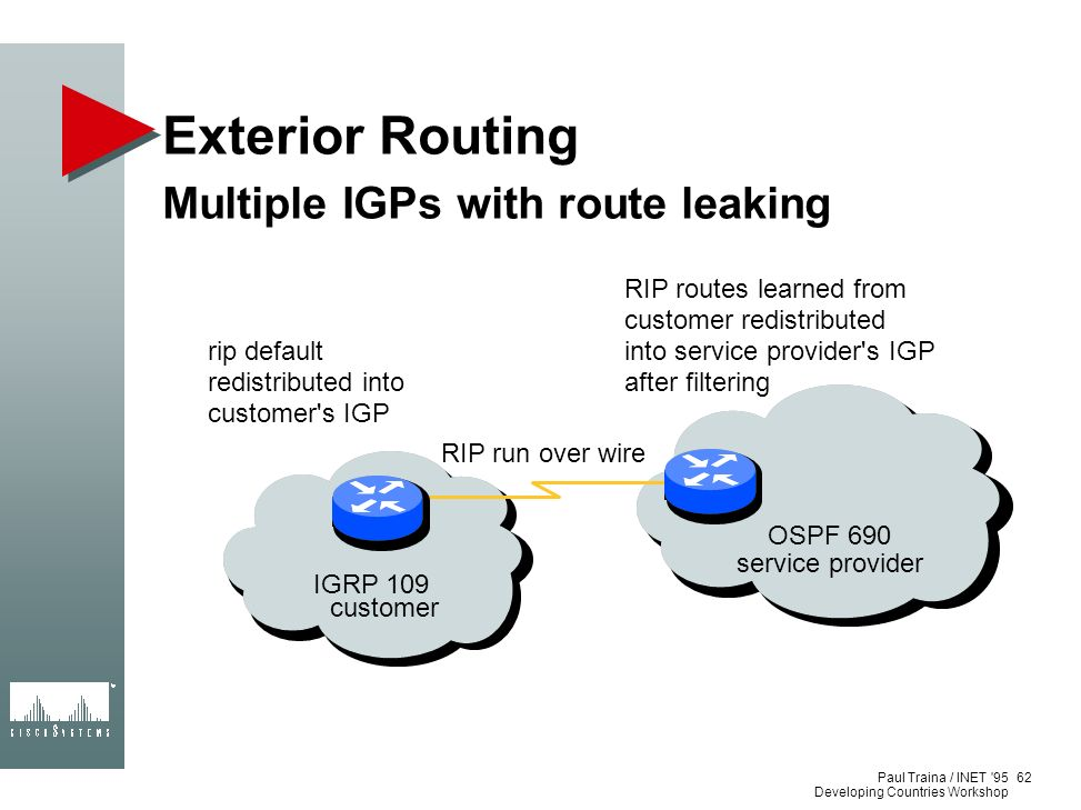 Paul Traina / INET '95 Developing Countries Workshop Exterior Routing Multiple IGPs with route leaking 62 customer service provider IGRP 109 OSPF 690