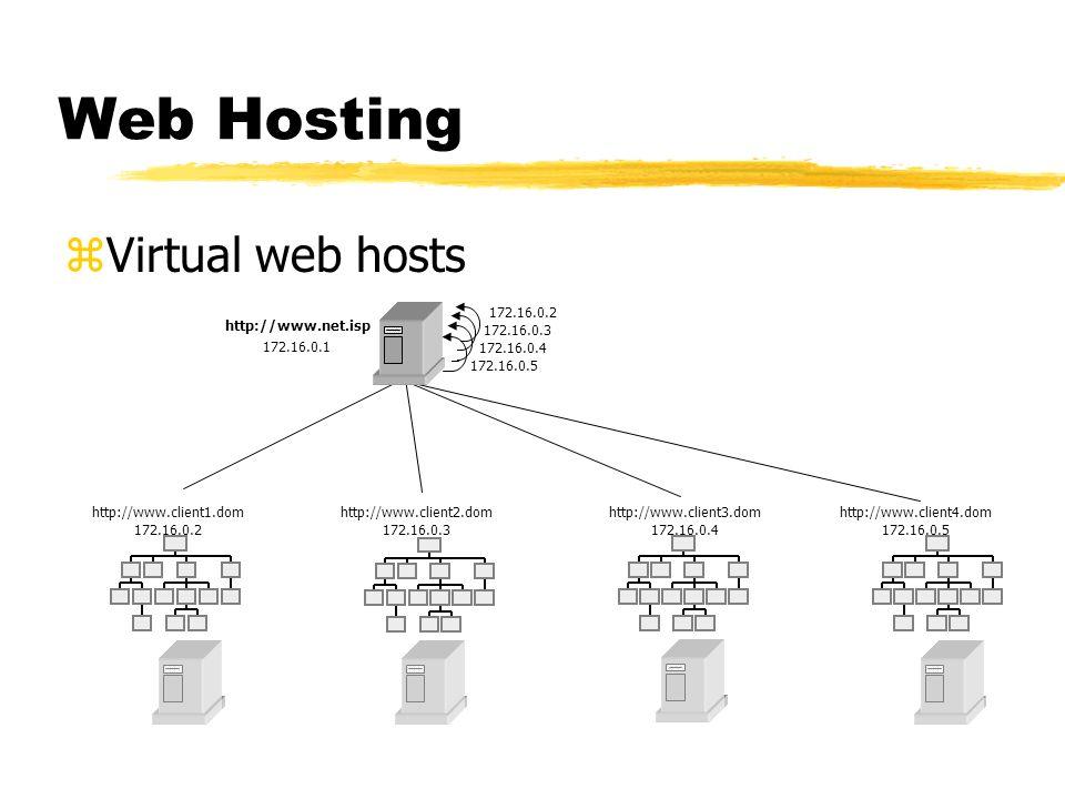 Web Hosting zVirtual web hosts sub 11 sub 121 sub 12 sub 1sub 2 sub 31 sub 321sub 322 sub 32sub 33 sub 3 sub 4 user page sub 11 sub 121 sub 12 sub 1su