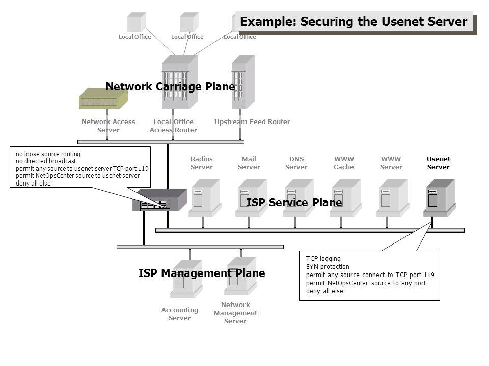 Network Management Server Upstream Feed RouterLocal Office Access Router Network Access Server Radius Server Mail Server DNS Server WWW Cache WWW Serv