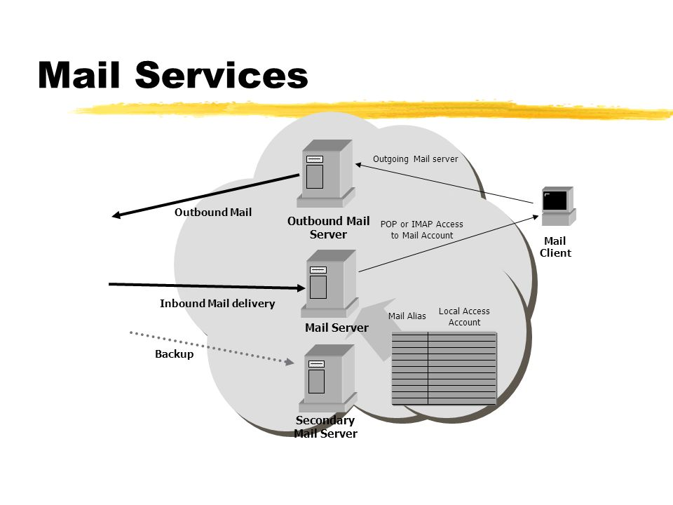 Mail Services Mail Server Mail Alias Local Access Account Secondary Mail Server Inbound Mail delivery Backup Mail Client POP or IMAP Access to Mail Ac