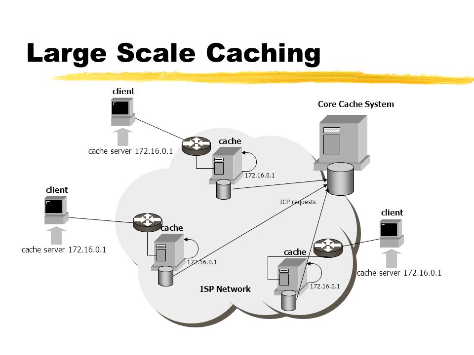 Large Scale Caching ISP Network cache server 172.16.0.1 client cache 172.16.0.1 cache 172.16.0.1 cache 172.16.0.1 cache server 172.16.0.1 client cache