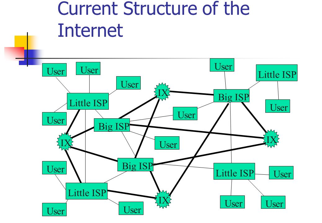 Current Structure of the Internet Big ISP Little ISP User IX Big ISP User Little ISP User Big ISP