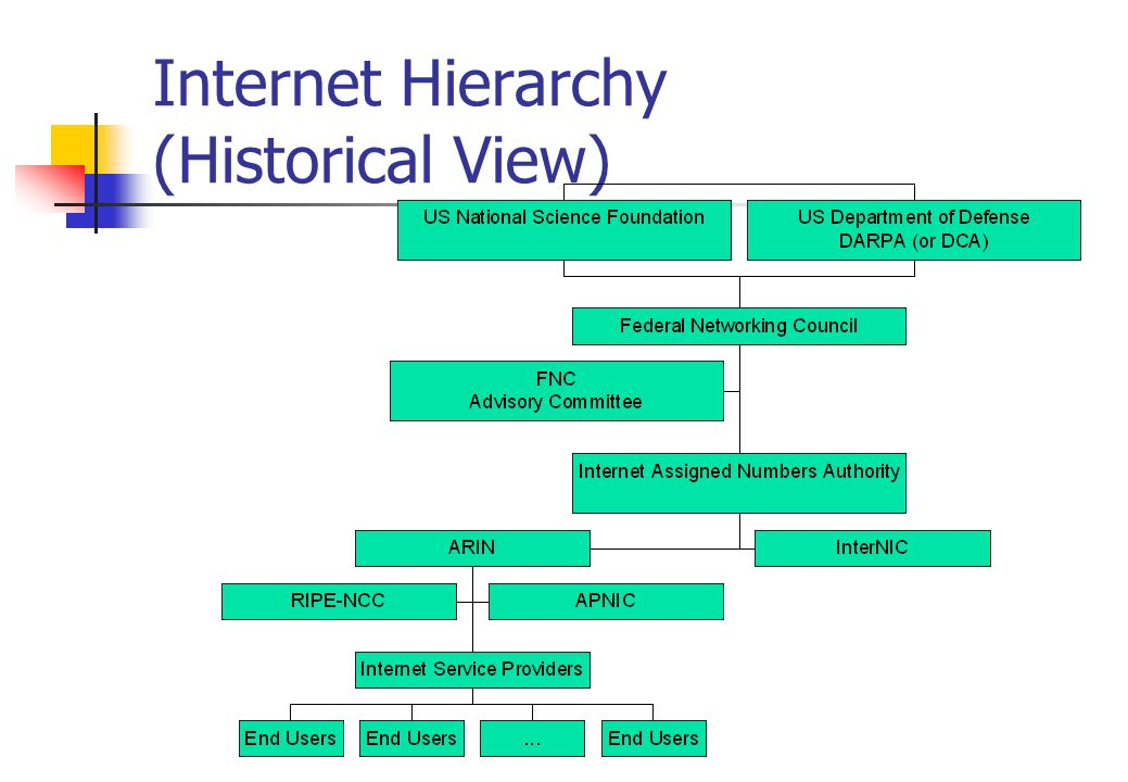 Internet Hierarchy (Historical View)