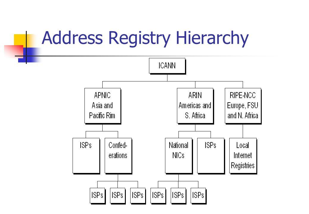 Address Registry Hierarchy
