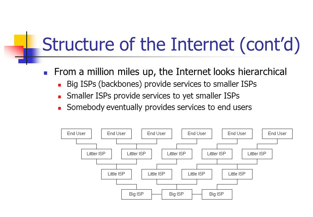 Structure of the Internet (contd) From a million miles up, the Internet looks hierarchical Big ISPs (backbones) provide services to smaller ISPs Small