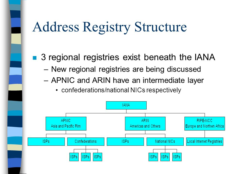 Address Registry Structure n 3 regional registries exist beneath the IANA –New regional registries are being discussed –APNIC and ARIN have an intermediate layer confederations/national NICs respectively