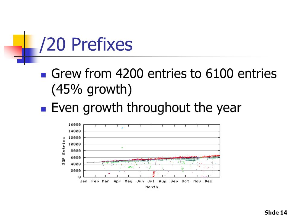 Slide 14 /20 Prefixes Grew from 4200 entries to 6100 entries (45% growth) Even growth throughout the year