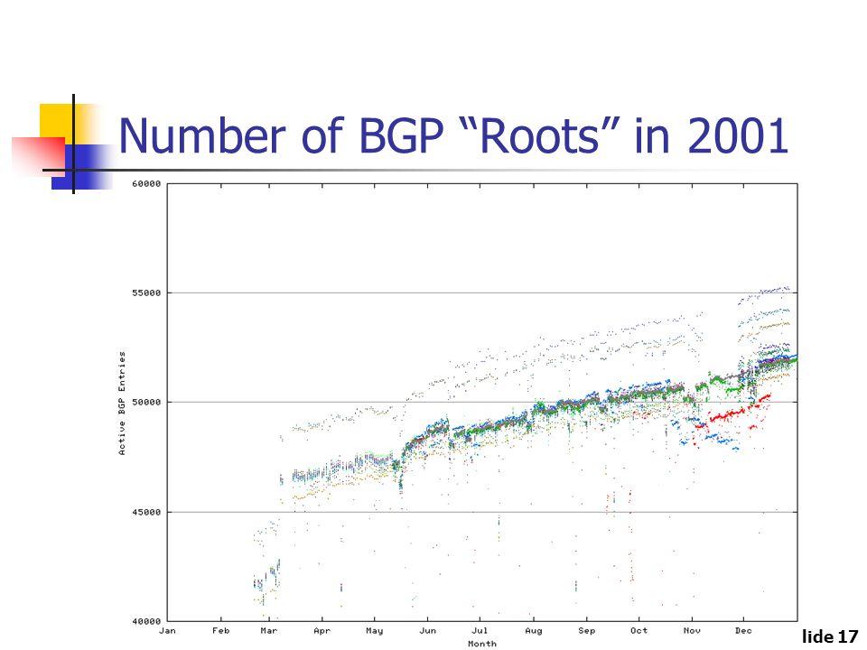 Slide 17 Number of BGP Roots in 2001