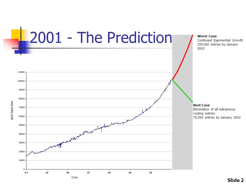 Slide 2 2001 - The Prediction Worst Case Continued Exponential Growth 150,000 entries by January 2002 Best Case Elimination of all extraneous routing entries 75,000 entries by January 2002 BGP Table Size Date