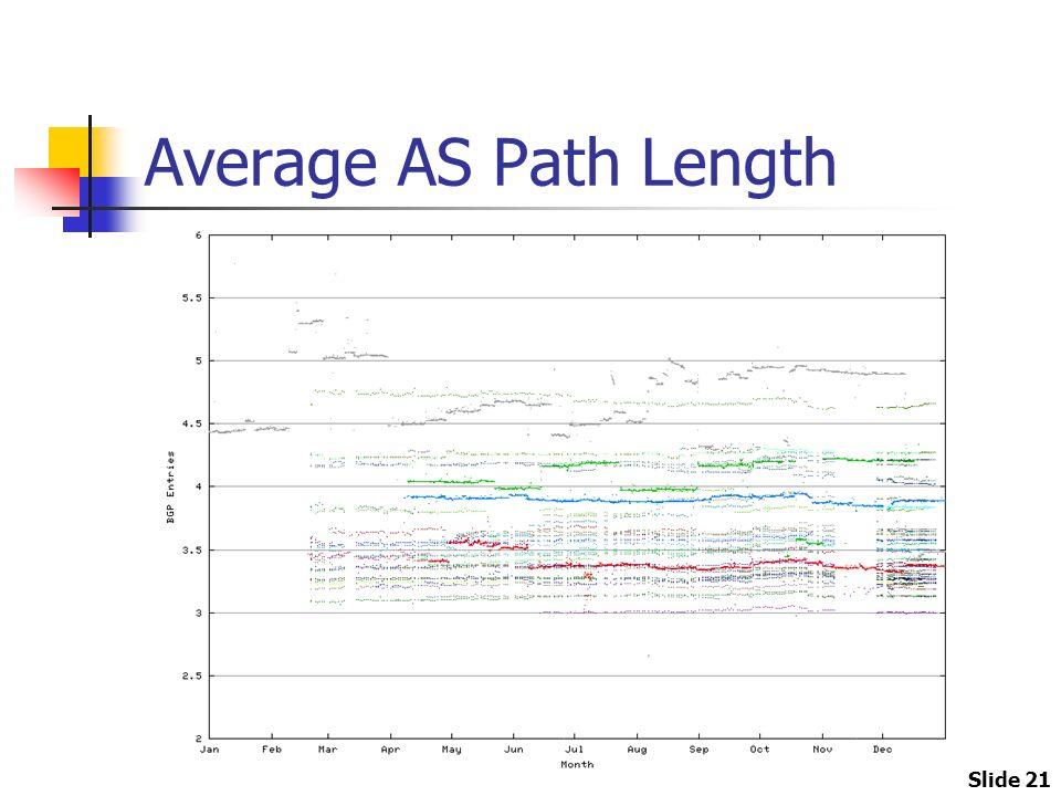 Slide 21 Average AS Path Length