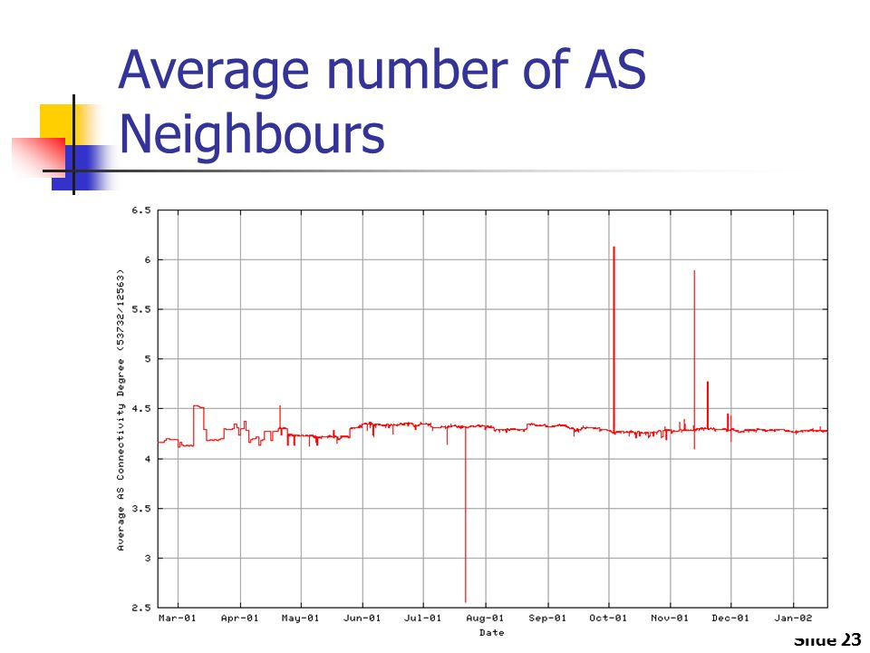 Slide 23 Average number of AS Neighbours