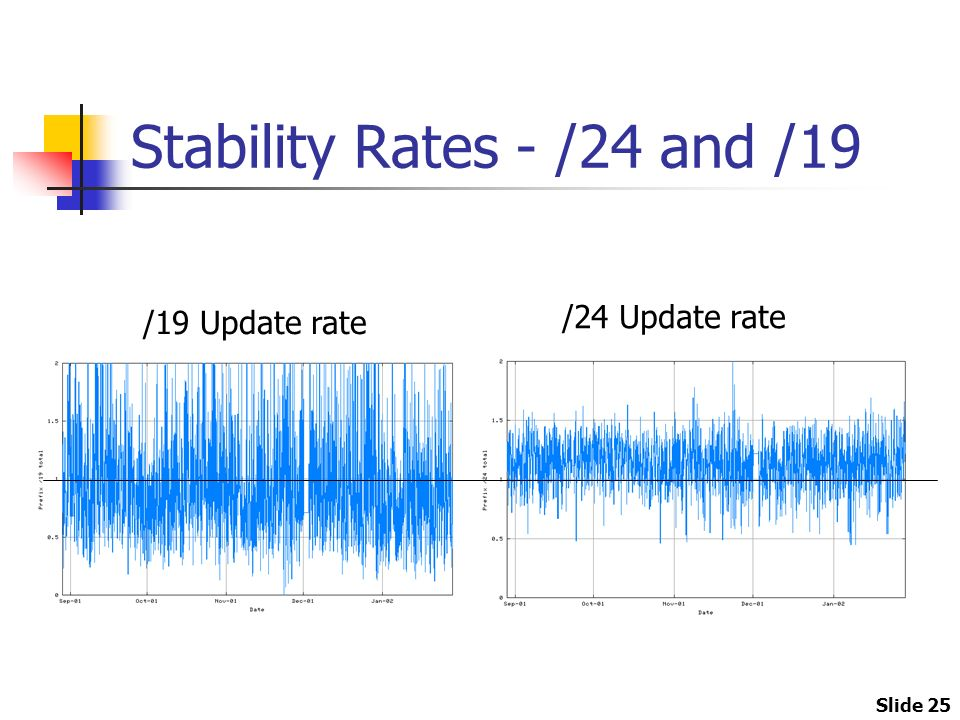 Slide 25 Stability Rates - /24 and /19 /19 Update rate /24 Update rate