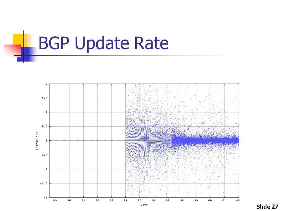 Slide 27 BGP Update Rate