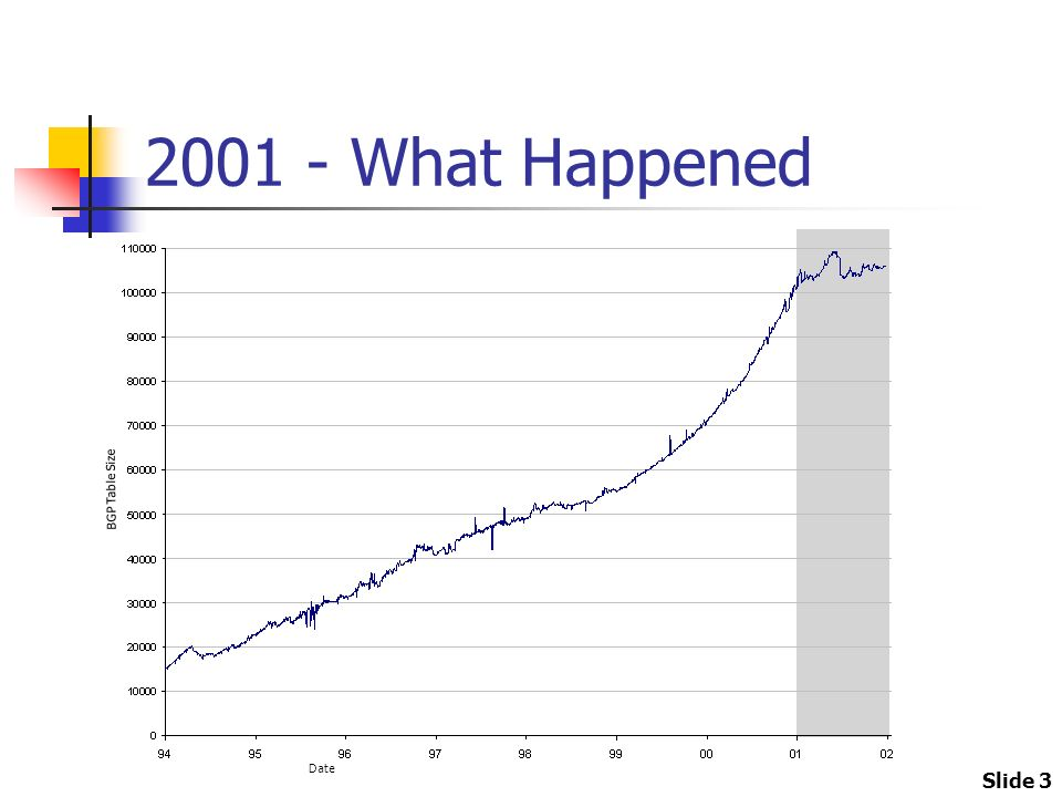 Slide 3 2001 - What Happened BGP Table Size Date