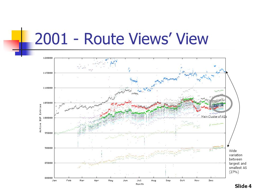 Slide 4 2001 - Route Views View Wide variation between largest and smallest AS (27%) Main Cluster of ASs
