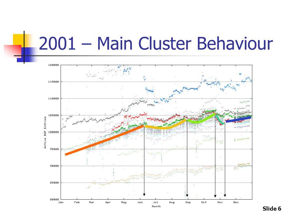 Slide 6 2001 – Main Cluster Behaviour