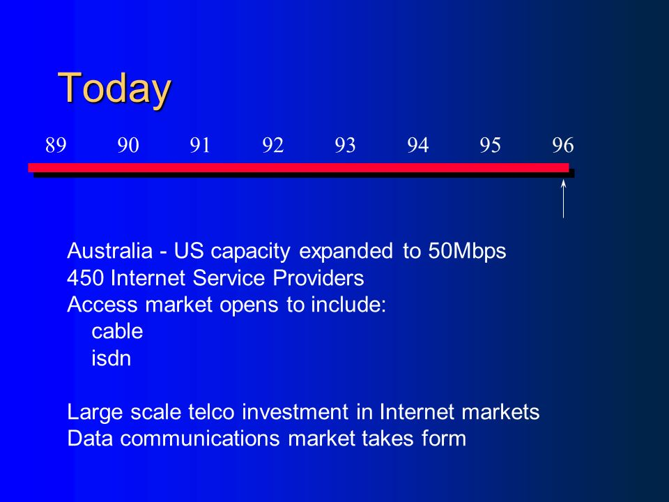 Today Australia - US capacity expanded to 50Mbps 450 Internet Service Providers Access market opens to include: cable isdn Large scale telco investment in Internet markets Data communications market takes form