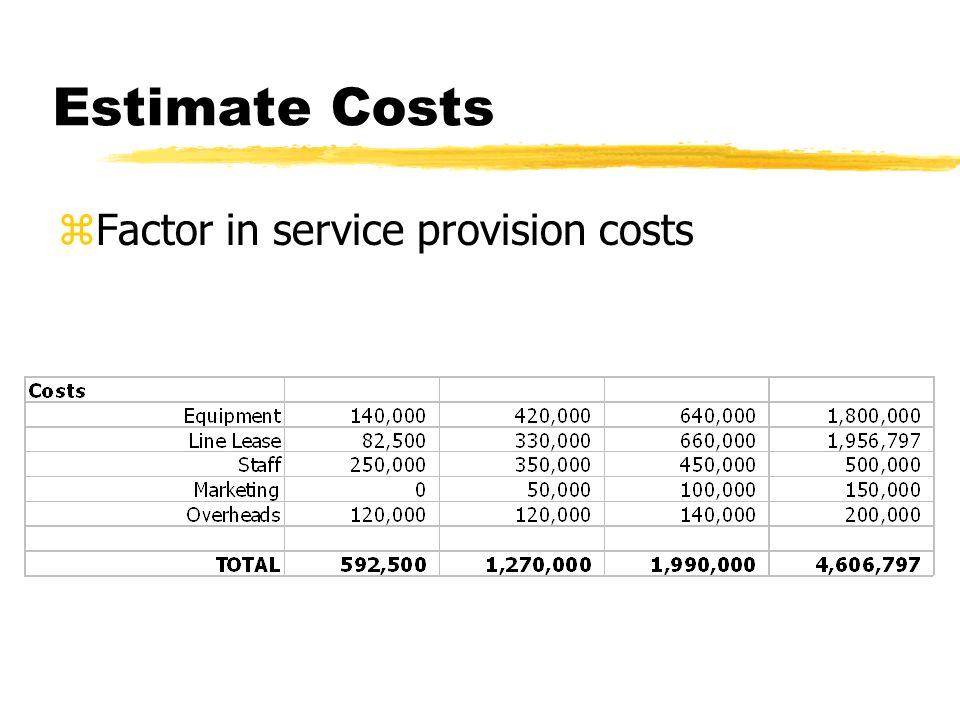 Estimate Costs zFactor in service provision costs