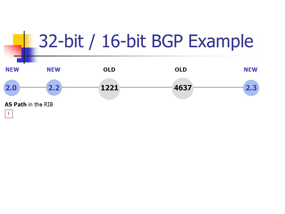32-bit / 16-bit BGP Example 2.0 2.2 1221 4637 2.3 i AS Path in the RIB NEW OLD