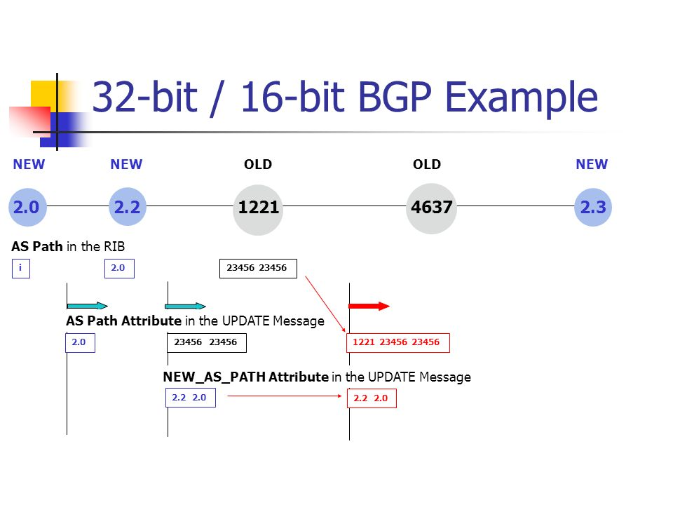 32-bit / 16-bit BGP Example 2.0 2.2 1221 4637 2.3 2.023456 1221 23456 23456 2.2 2.0 i2.023456 AS Path in the RIB AS Path Attribute in the UPDATE Messa