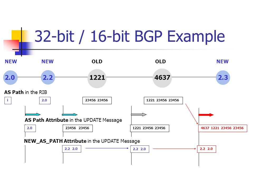 32-bit / 16-bit BGP Example 2.0 2.2 1221 4637 2.3 2.023456 1221 23456 234564637 1221 23456 23456 2.2 2.0 i2.023456 1221 23456 23456 AS Path in the RIB