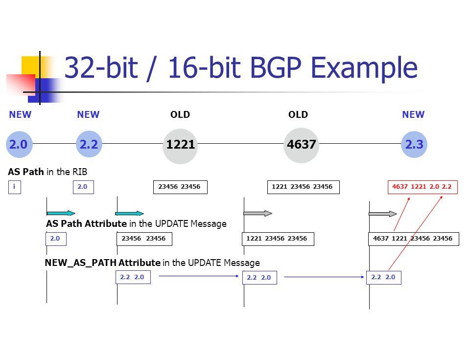 32-bit / 16-bit BGP Example 2.0 2.2 1221 4637 2.3 2.023456 1221 23456 234564637 1221 23456 23456 2.2 2.0 i2.023456 1221 23456 234564637 1221 2.0 2.2 A