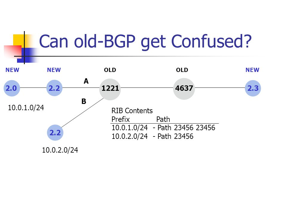 Can old-BGP get Confused? 2.0 2.2 1221 4637 2.3 NEW OLD 2.2 A B 10.0.1.0/24 10.0.2.0/24 RIB Contents Prefix Path 10.0.1.0/24 - Path 23456 23456 10.0.2
