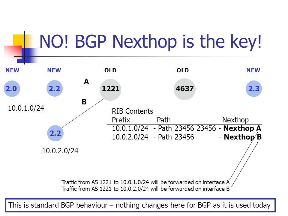 NO! BGP Nexthop is the key! 2.0 2.2 1221 4637 2.3 NEW OLD 2.2 A B 10.0.1.0/24 10.0.2.0/24 RIB Contents Prefix Path Nexthop 10.0.1.0/24 - Path 23456 23