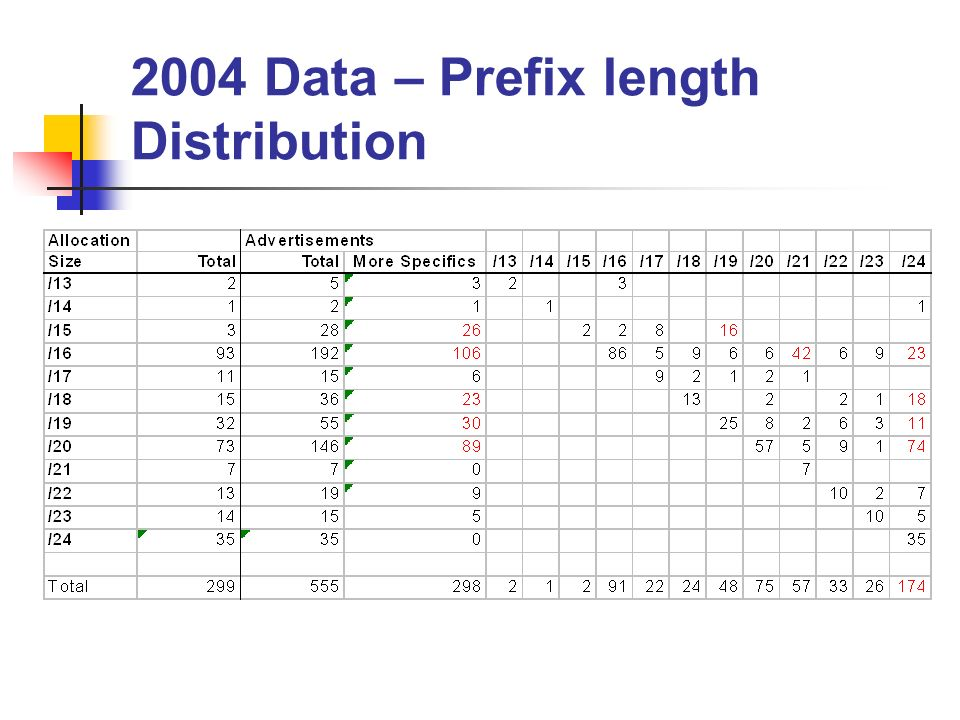 2004 Data – Prefix length Distribution