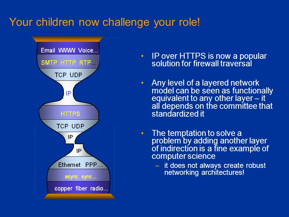 Your children now challenge your role! IP over HTTPS is now a popular solution for firewall traversal Any level of a layered network model can be seen