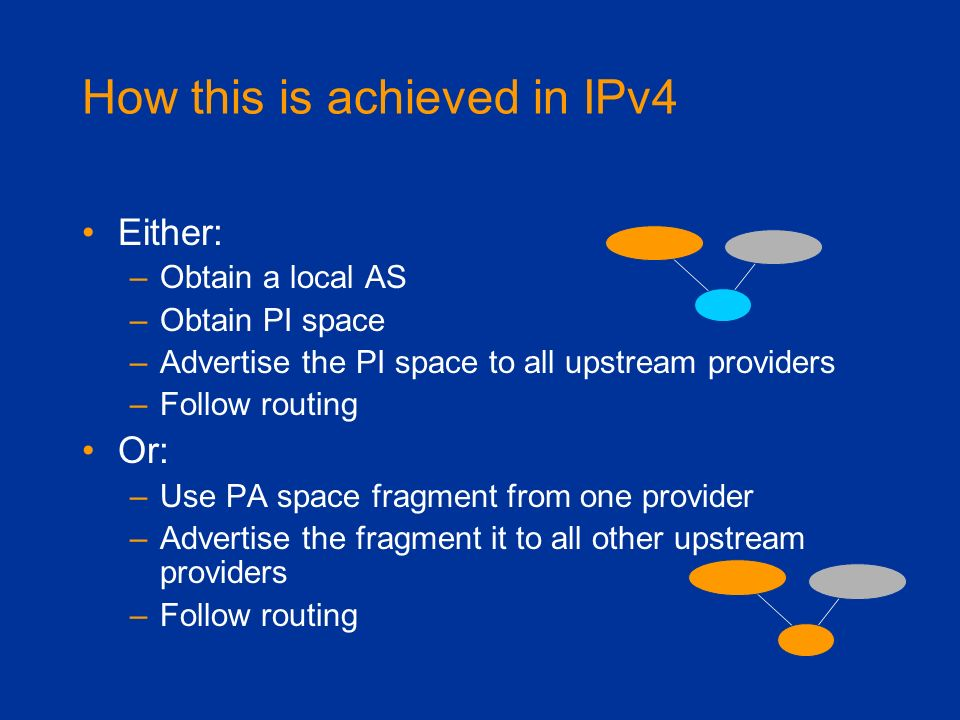 How this is achieved in IPv4 Either: –Obtain a local AS –Obtain PI space –Advertise the PI space to all upstream providers –Follow routing Or: –Use PA
