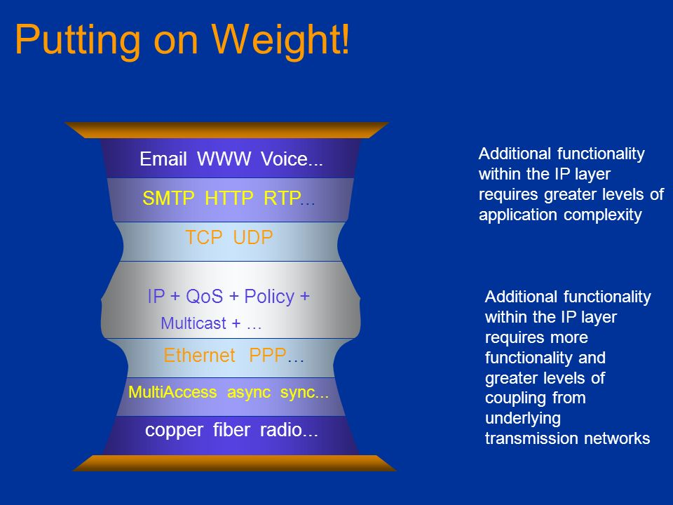 Putting on Weight! Additional functionality within the IP layer requires more functionality and greater levels of coupling from underlying transmissio