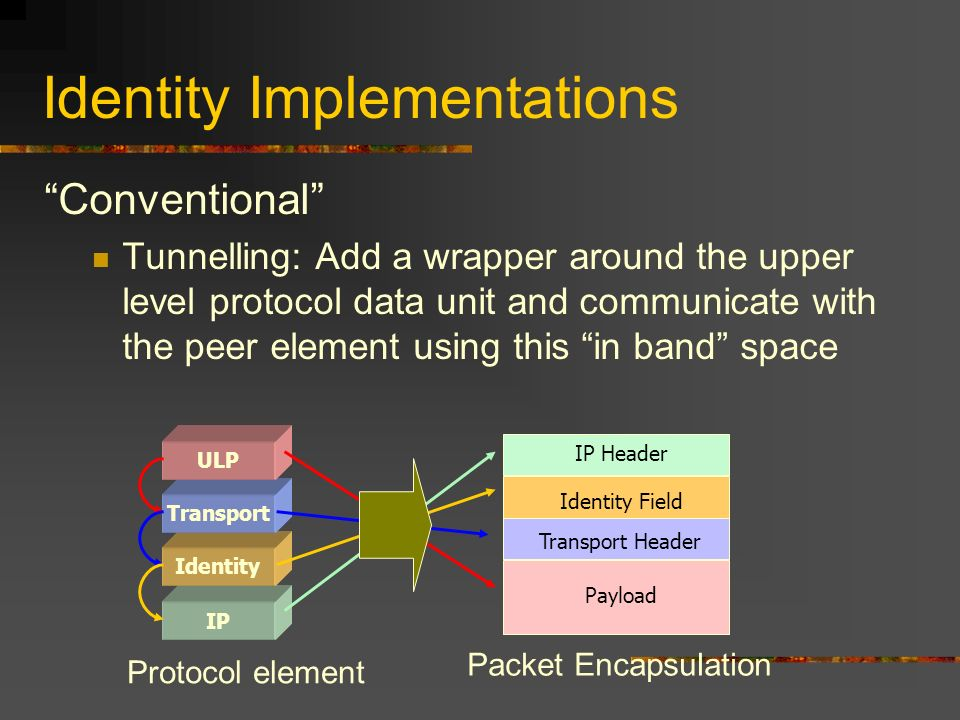 Identity Implementations Conventional Tunnelling: Add a wrapper around the upper level protocol data unit and communicate with the peer element using this in band space IP Identity Transport ULP IP Header Identity Field Protocol element Packet Encapsulation Payload Transport Header