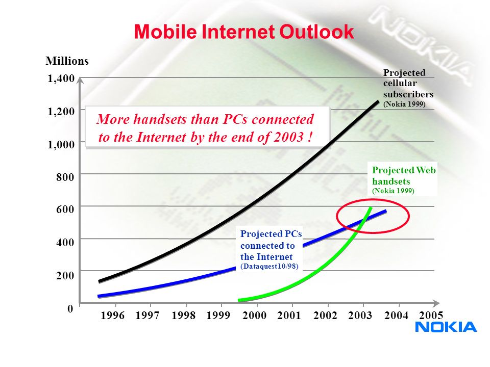 IP Devices are changing too….
