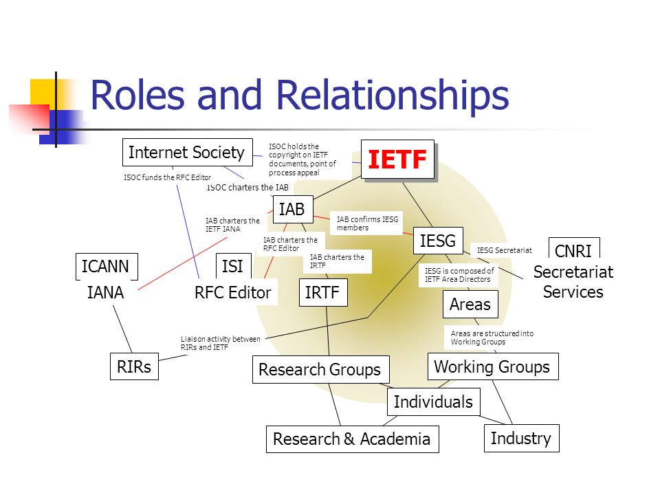 Roles and Relationships IETF IESG IRTF Internet Society ICANNISI CNRI IAB Industry RFC EditorIANA Secretariat Services Areas Working Groups Research Groups Research & Academia Individuals RIRs ISOC charters the IAB ISOC holds the copyright on IETF documents, point of process appeal ISOC funds the RFC Editor IAB charters the RFC Editor IAB charters the IETF IANA IAB charters the IRTF IAB confirms IESG members IESG is composed of IETF Area Directors Liaison activity between RIRs and IETF Areas are structured into Working Groups IESG Secretariat