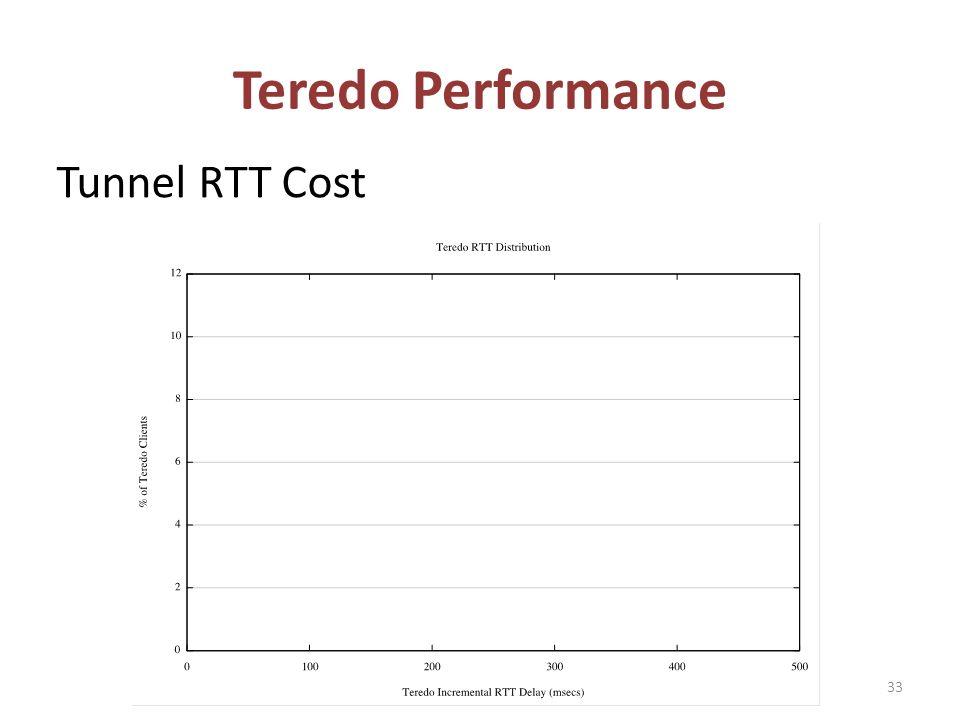 Tunnel RTT Cost Teredo Performance 33