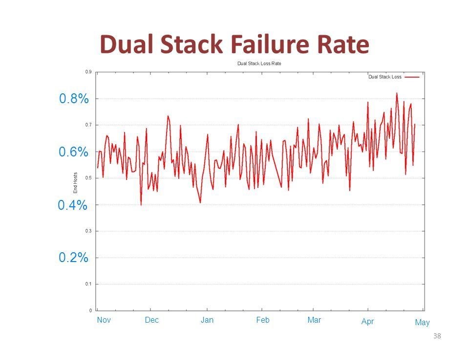 Dual Stack Failure Rate 38 0.2% 0.4% 0.6% 0.8% NovDecJanFebMar May Apr