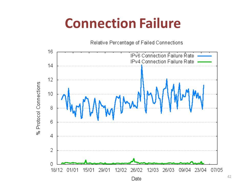 Connection Failure 42