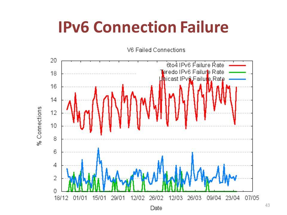 IPv6 Connection Failure 43