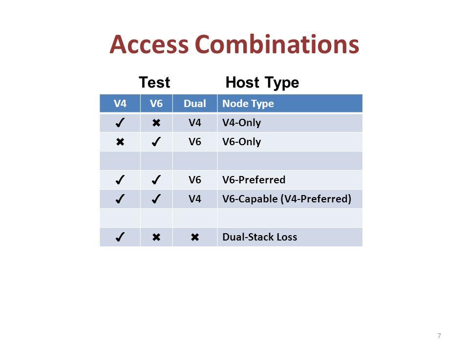 Access Combinations V4V6DualNode Type V4V4-Only V6V6-Only V6V6-Preferred V4V6-Capable (V4-Preferred) Dual-Stack Loss 7 TestHost Type