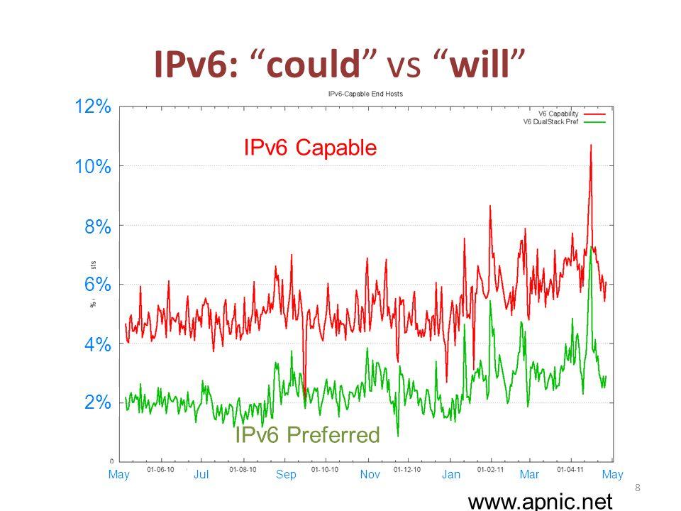 IPv6: could vs will 1% 2% 3% 5% IPv6 Preferred IPv6 Capable Nov 9 DecJanFeb 4% Site C Mar May Apr