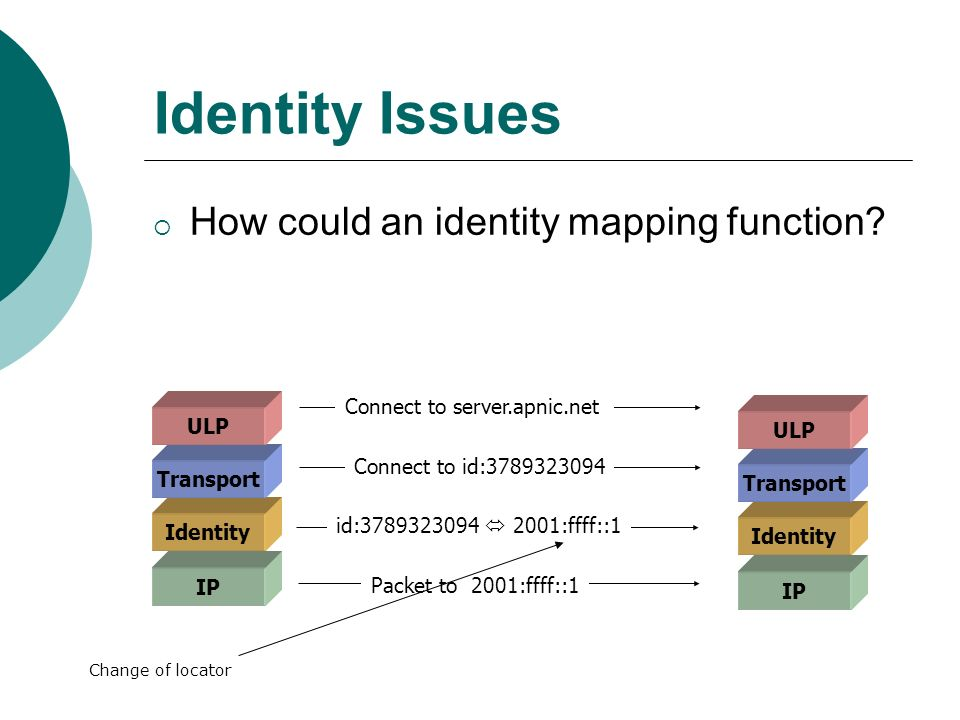 How could an identity mapping function.